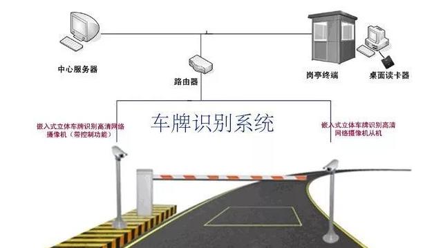 重庆车牌识别系统公司